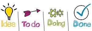 Ein Grafik, die den Prozess von der Idee bis zur Umsetzung zeigt